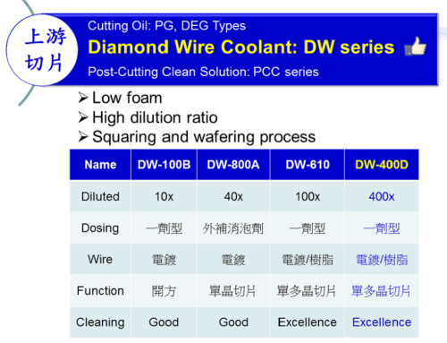 Diamond Wire Coolant:DW series